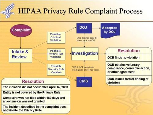 You can review hhs past hipaa enforcement process as a reference