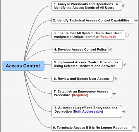 Internet Lawyer: DBLG:HIPAA Security Rule Technical