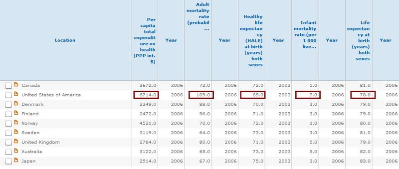 WHO_Statistics_2006
