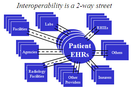3-25-2010_Interoperability
