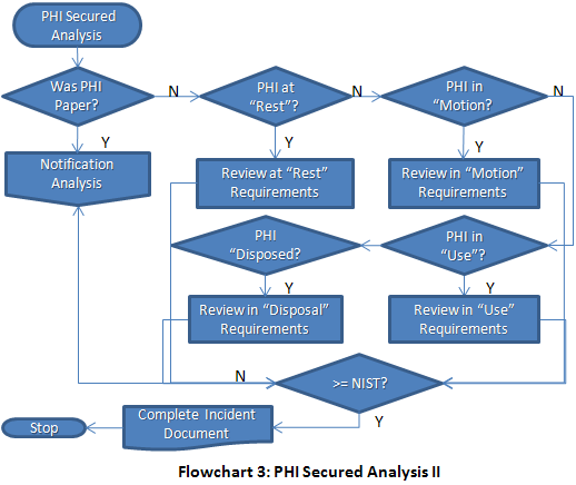 "breach notification decision points   hsg storedecision point  flowchart  represents a more ""real world"" analysis that must be conducted to determine whether or not phi has been secured appropriately"