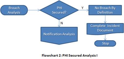 Web-Tones: HIPAA Compliance Software: Securing PHI Basics