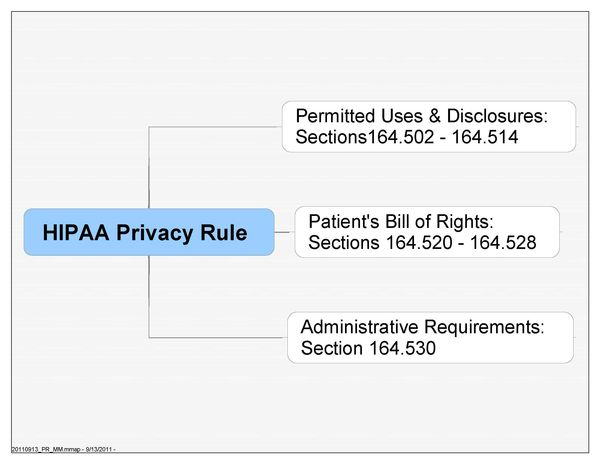 Web tones hipaa compliance understanding the hipaa privacy rule