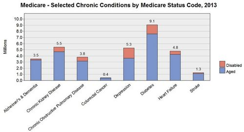 ChronicConditions